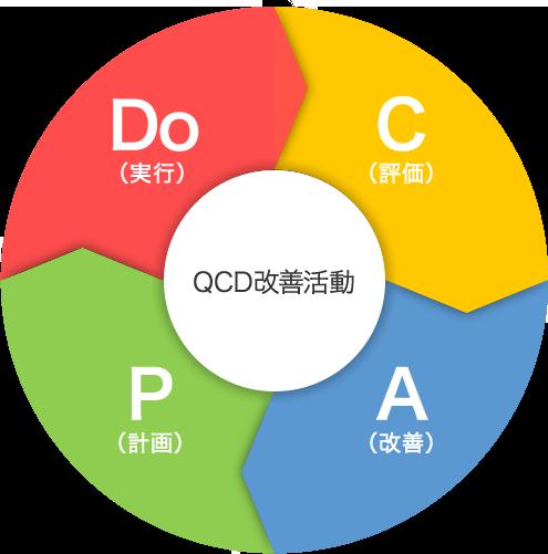 QCD改善活動