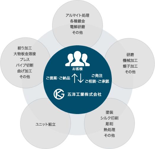 ネットワークイメージ図